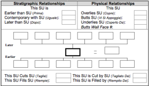 Relationship area of PARP:PS SU form